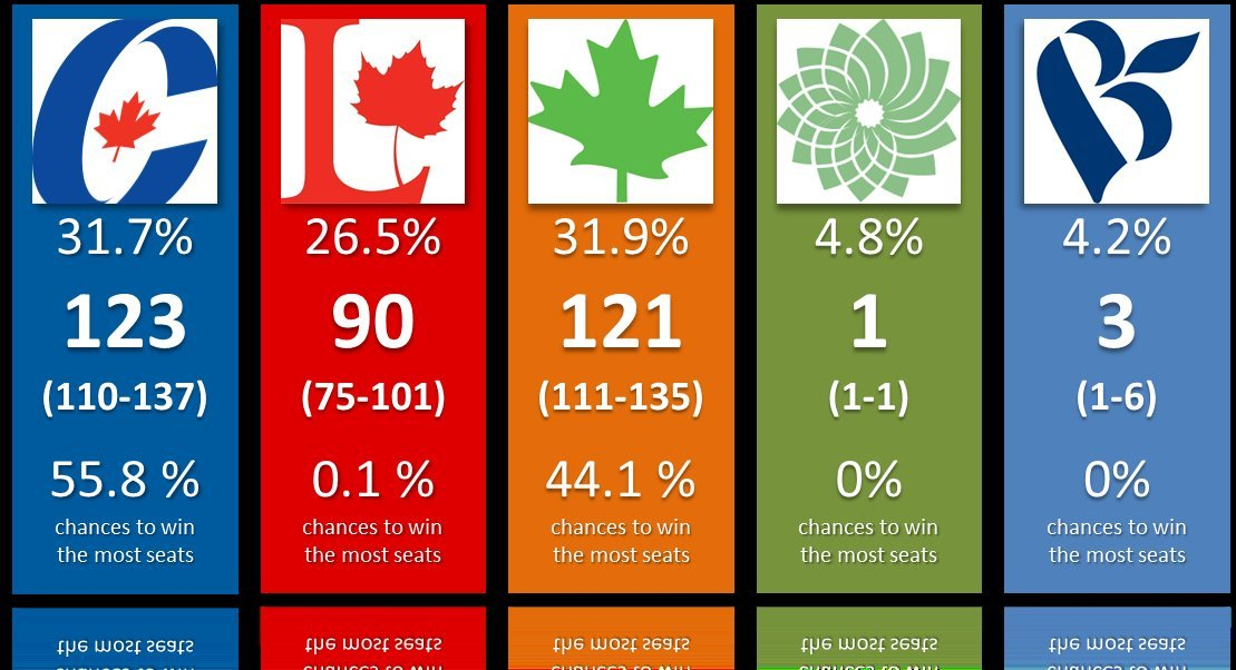 how to win an election in canada